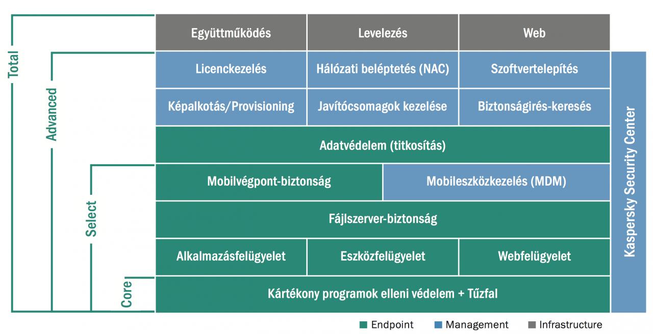 kesb_levels